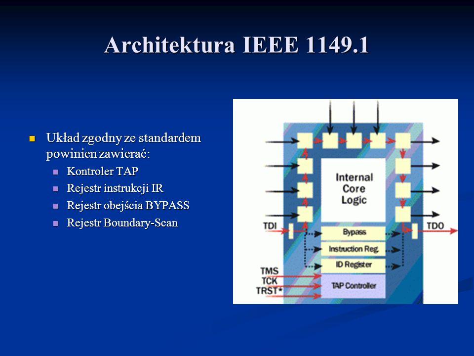 Architektura IEEE 1149.1 Układ zgodny ze standardem powinien zawierać: Układ zgodny ze standardem powinien zawierać: Kontroler TAP Kontroler TAP Rejestr instrukcji IR Rejestr instrukcji IR Rejestr obejścia BYPASS Rejestr obejścia BYPASS Rejestr Boundary-Scan Rejestr Boundary-Scan