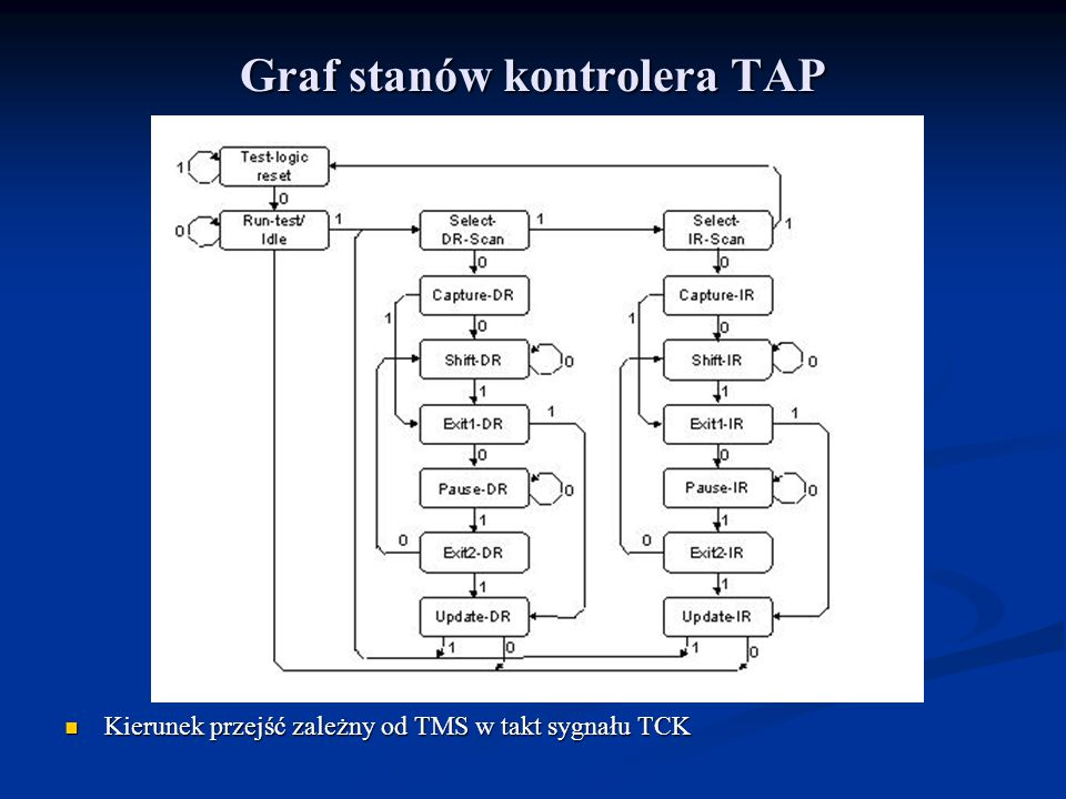 Graf stanów kontrolera TAP Kierunek przejść zależny od TMS w takt sygnału TCK