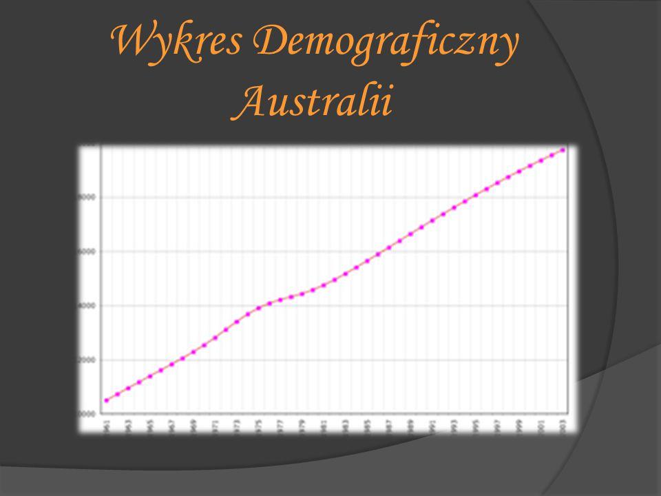 Wykres Demograficzny Australii
