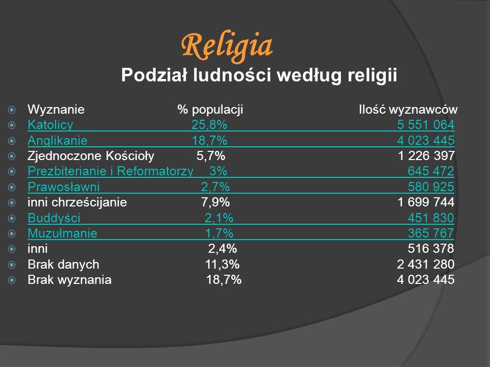 Religia Podział ludności według religii  Wyznanie % populacji Ilość wyznawców  Katolicy 25,8% 5 551 064 Katolicy 25,8% 5 551 064  Anglikanie 18,7%