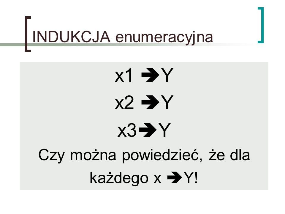 INDUKCJA enumeracyjna x1  Y x2  Y x3  Y Czy można powiedzieć, że dla każdego x  Y!