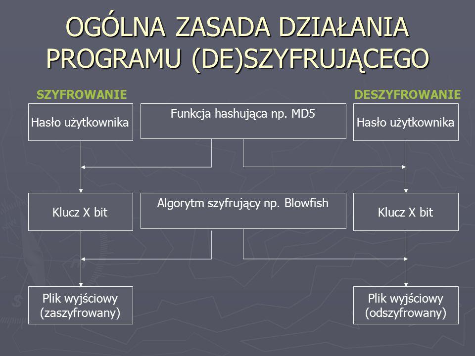 OGÓLNA ZASADA DZIAŁANIA PROGRAMU (DE)SZYFRUJĄCEGO Hasło użytkownika Klucz X bit Plik wyjściowy (zaszyfrowany) Funkcja hashująca np. MD5 Hasło użytkown