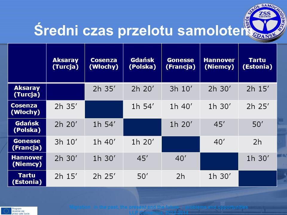 Czas przelotu z Gdańska do innych państw.