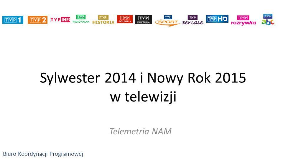 Sylwester 2014 i Nowy Rok 2015 w telewizji Telemetria NAM Biuro Koordynacji Programowej