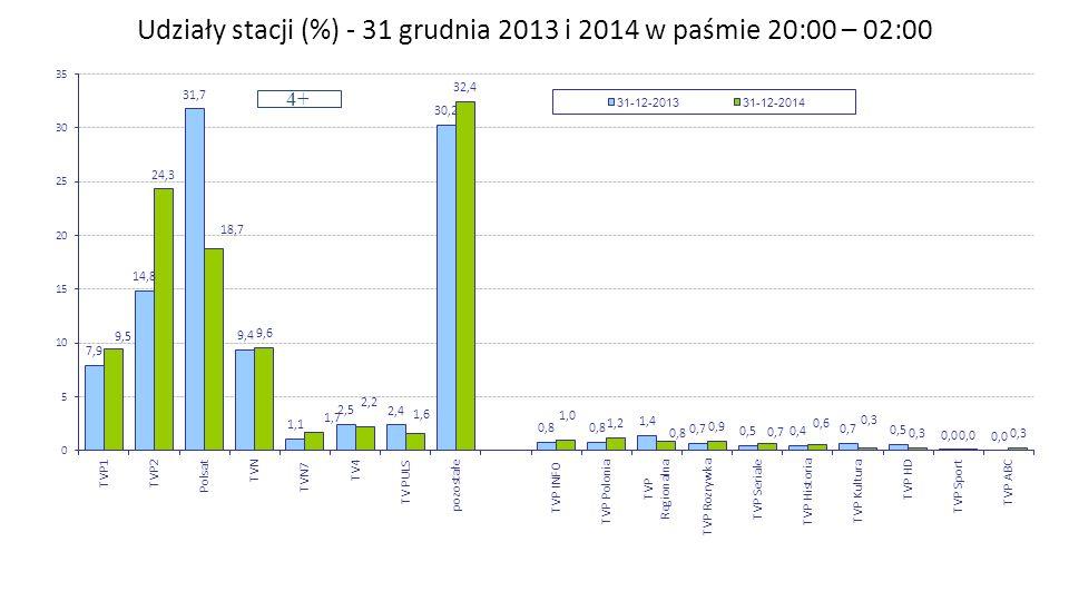 Udziały stacji (%) - 31 grudnia 2013 i 2014 w paśmie 20:00 – 02:00 4+ Zespół Badań i Analiz