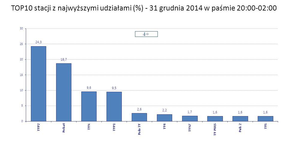 TOP10 stacji z najwyższymi udziałami (%) - 31 grudnia 2014 w paśmie 20:00-02:00 4+ Zespół Badań i Analiz