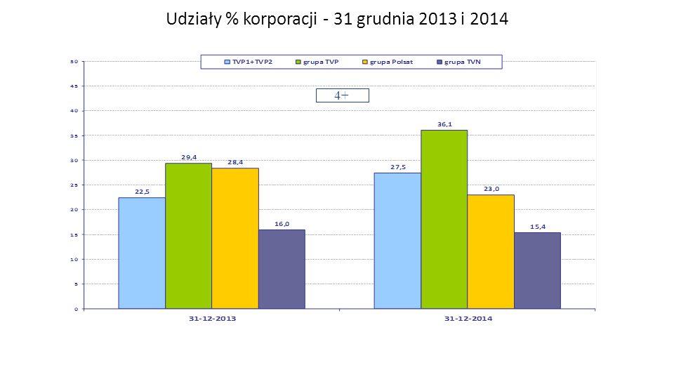 Udziały % korporacji - 31 grudnia 2013 i 2014 4+ Zespół Badań i Analiz