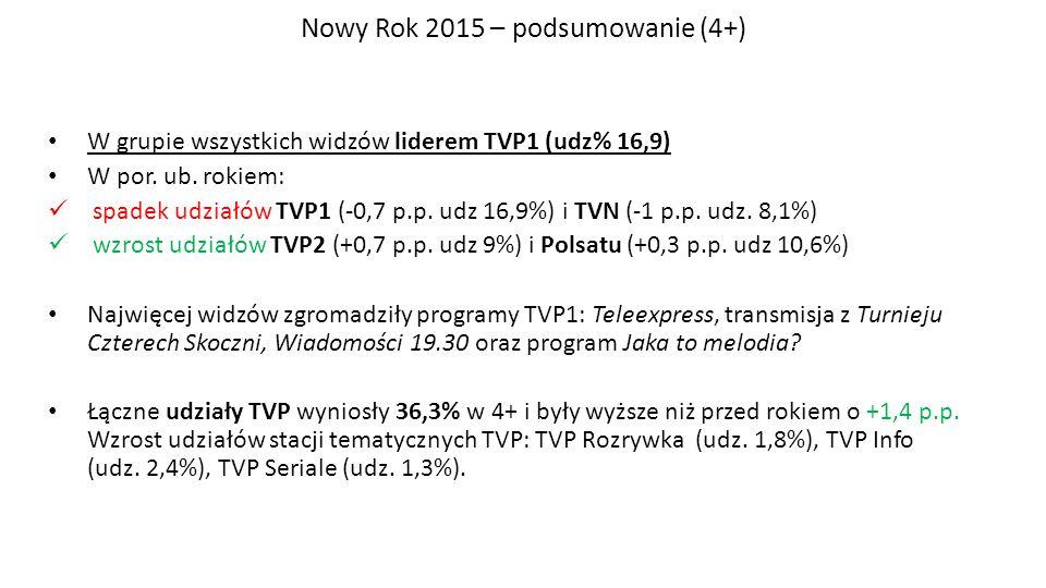 Nowy Rok 2015 – podsumowanie (4+) W grupie wszystkich widzów liderem TVP1 (udz% 16,9) W por. ub. rokiem: spadek udziałów TVP1 (-0,7 p.p. udz 16,9%) i