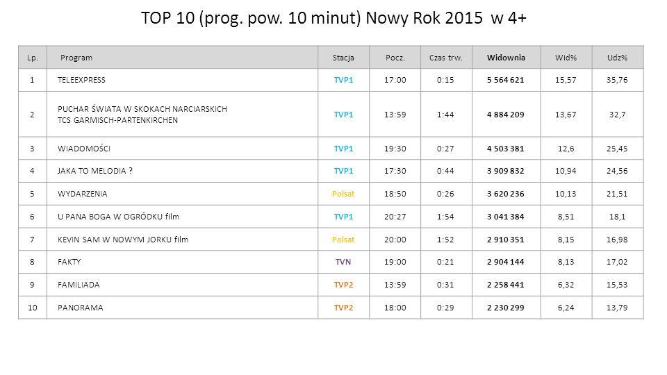 TOP 10 (prog. pow. 10 minut) Nowy Rok 2015 w 4+ Zespół Badań i Analiz Lp.ProgramStacjaPocz.Czas trw.WidowniaWid%Udz% 1TELEEXPRESSTVP117:000:155 564 62