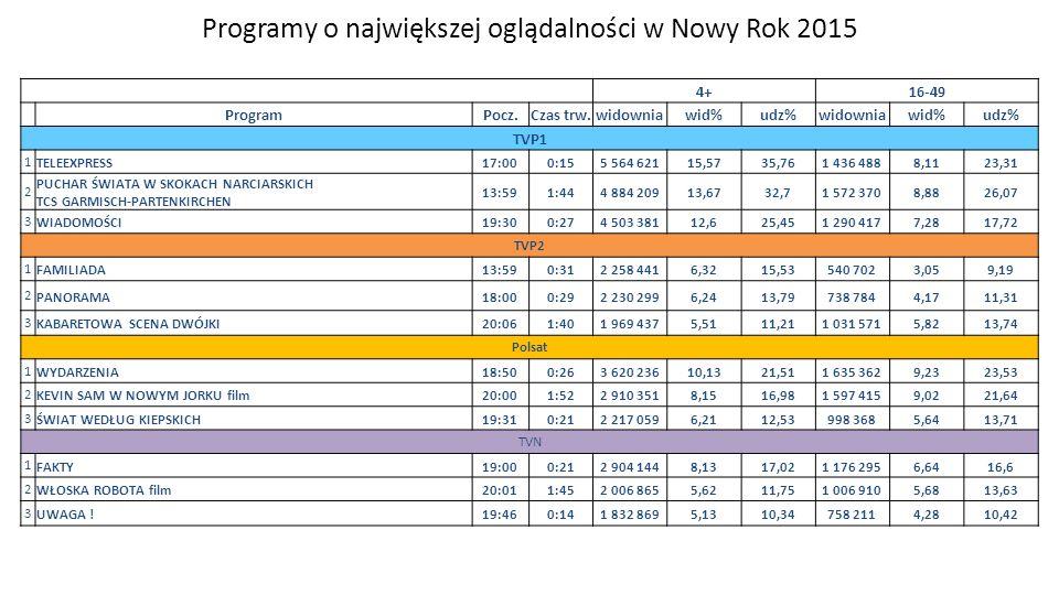 Programy o największej oglądalności w Nowy Rok 2015 4+16-49 ProgramPocz.Czas trw.widowniawid%udz%widowniawid%udz% TVP1 1 TELEEXPRESS17:000:155 564 621