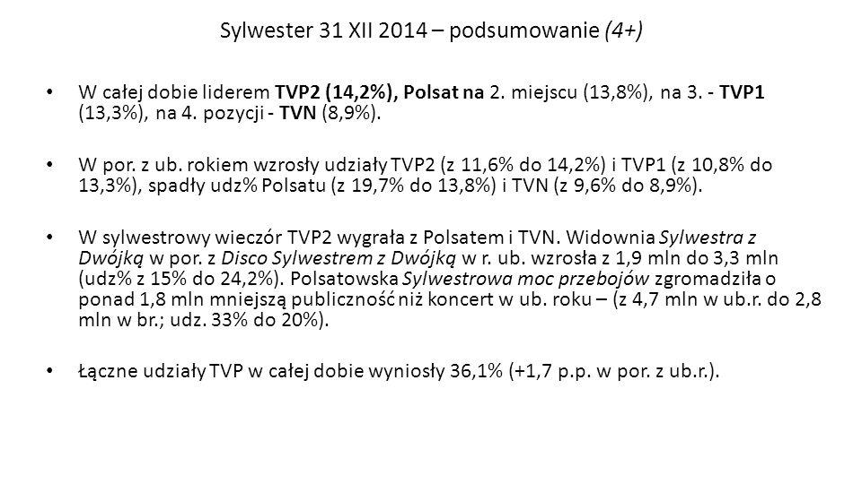 Sylwester 31 XII 2014 – podsumowanie (4+) W całej dobie liderem TVP2 (14,2%), Polsat na 2. miejscu (13,8%), na 3. - TVP1 (13,3%), na 4. pozycji - TVN
