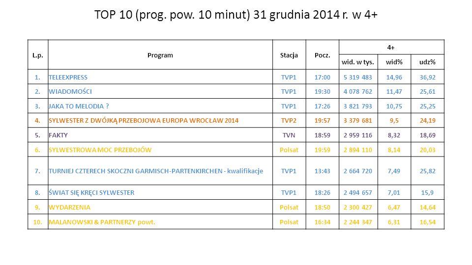 TOP 10 (prog.pow. 10 minut) 31 grudnia 2014 r. w 4+ Zespół Badań i Analiz L.p.ProgramStacjaPocz.
