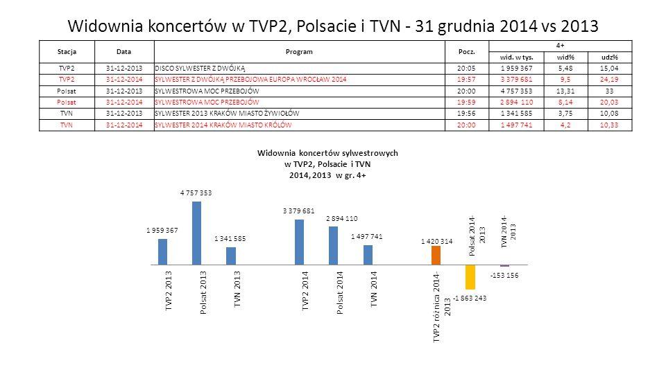 Widownia koncertów w TVP2, Polsacie i TVN - 31 grudnia 2014 vs 2013 Zespół Badań i Analiz StacjaDataProgramPocz. 4+ wid. w tys.wid%udz% TVP231-12-2013