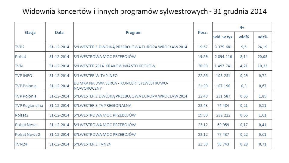 Widownia koncertów i innych programów sylwestrowych - 31 grudnia 2014 Zespół Badań i Analiz StacjaDataProgramPocz. 4+ wid. w tys.wid%udz% TVP231-12-20