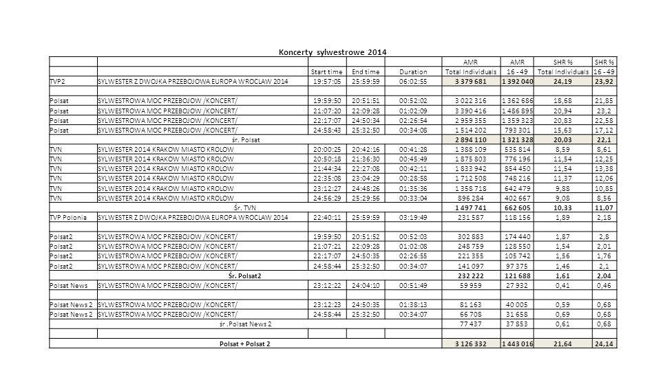 Koncerty sylwestrowe 2014 AMR SHR % Start timeEnd timeDurationTotal Individuals16 - 49Total Individuals16 - 49 TVP2SYLWESTER Z DWOJKA PRZEBOJOWA EUROP