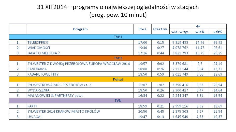 31 XII 2014 – programy o największej oglądalności w stacjach (prog. pow. 10 minut) Zespół Badań i Analiz