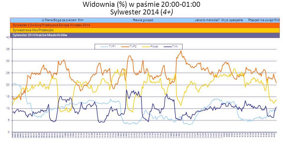 Widownia (%) w paśmie 20:00-01:00 Sylwester 2014 (4+) U Pana Boga za piecem film Rewia gwiazd Jaka to melodia.