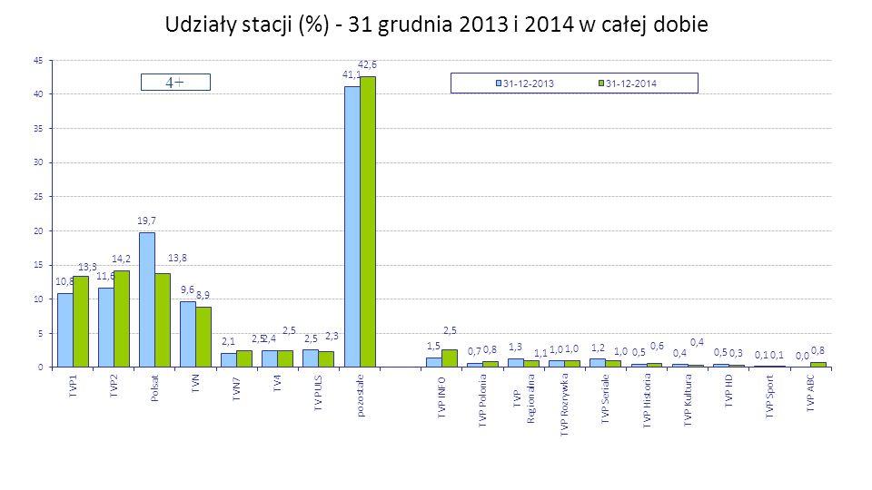 Udziały stacji (%) - 31 grudnia 2013 i 2014 w całej dobie 4+ Zespół Badań i Analiz