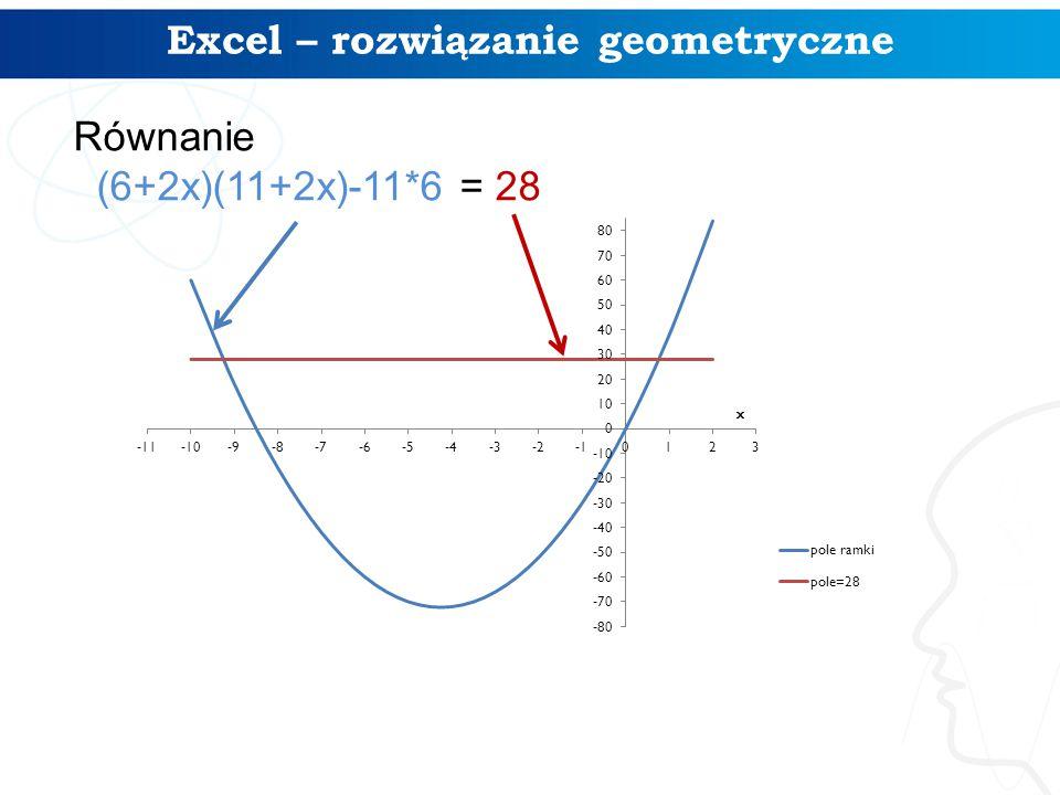 Excel – rozwiązanie geometryczne Równanie (6+2x)(11+2x)-11*6 = 28