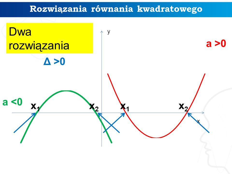 a >0 Dwa rozwiązania Rozwiązania równania kwadratowego x y Δ >0 a <0 x2x2 x1x1 x2x2 x1x1