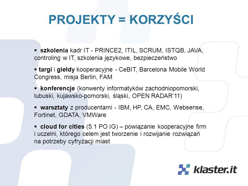 PROJEKTY = KORZYŚCI  szkolenia kadr IT - PRINCE2, ITIL, SCRUM, ISTQB, JAVA, controling w IT, szkolenia językowe, bezpieczeństwo  targi i giełdy kooperacyjne - CeBIT, Barcelona Mobile World Congress, misja Berlin, FAM  konferencje (konwenty informatyków zachodniopomorski, lubuski, kujawsko-pomorski, śląski, OPEN RADAR'11)  warsztaty z producentami - IBM, HP, CA, EMC, Websense, Fortinet, GDATA, VMWare  cloud for cities (5.1 PO IG) – powiązanie kooperacyjne firm i uczelni, którego celem jest tworzenie i rozwijanie rozwiązań na potrzeby cyfryzacji miast