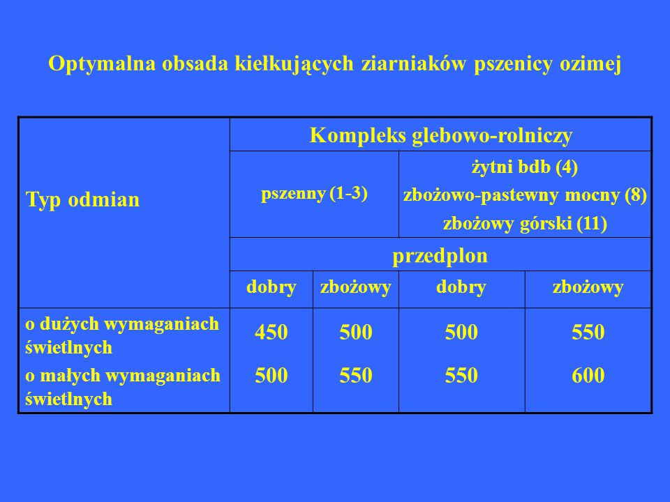 Optymalna obsada kiełkujących ziarniaków pszenicy ozimej Typ odmian Kompleks glebowo-rolniczy pszenny (1-3) żytni bdb (4) zbożowo-pastewny mocny (8) z