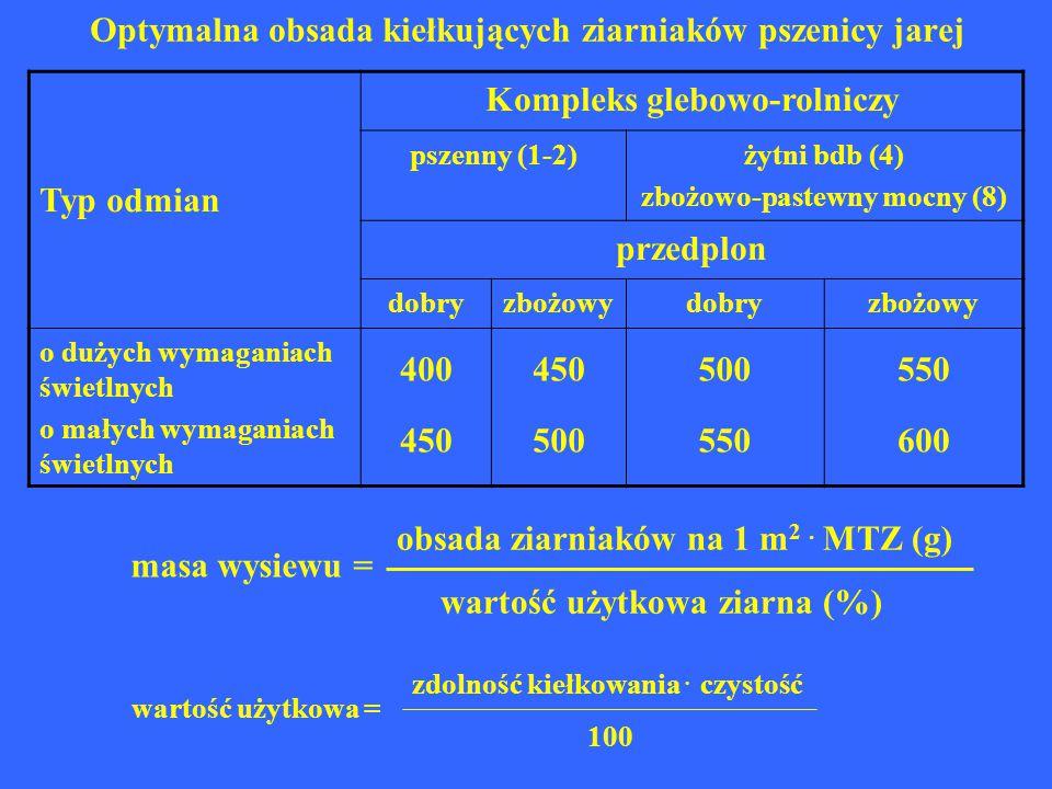 Optymalna obsada kiełkujących ziarniaków pszenicy jarej Typ odmian Kompleks glebowo-rolniczy pszenny (1-2)żytni bdb (4) zbożowo-pastewny mocny (8) prz
