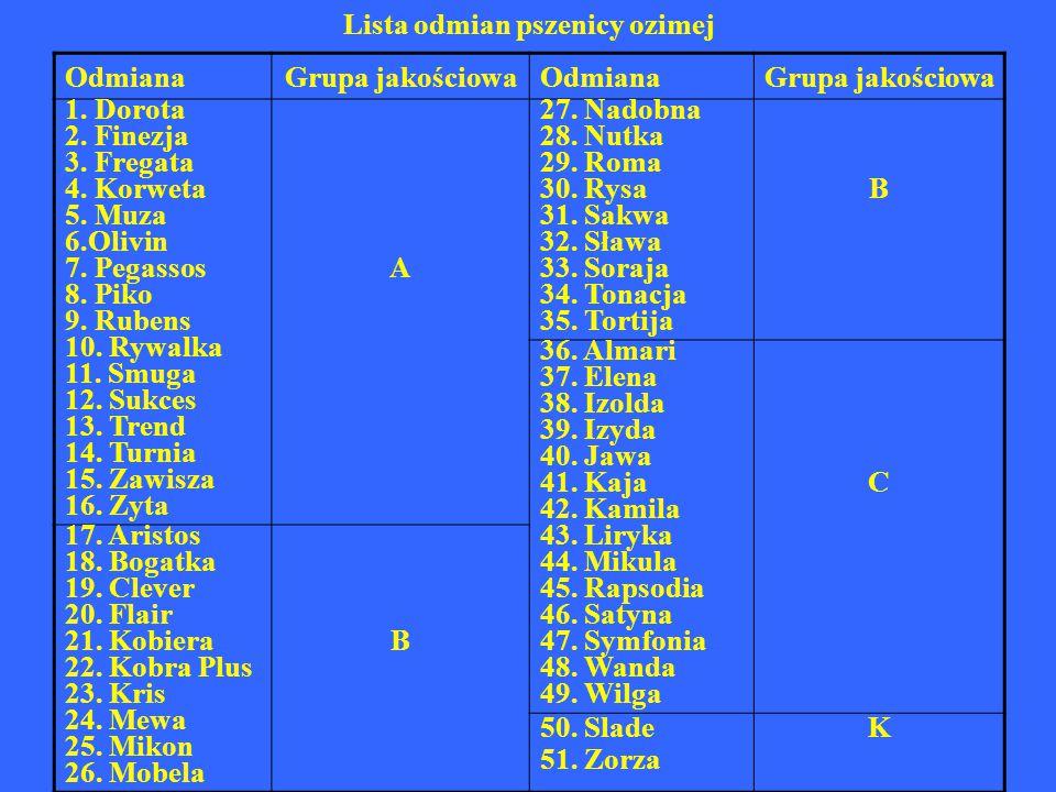 Lista odmian pszenicy jarej OdmianaGrupa jakościowa OdmianaGrupa jakościowa 1.