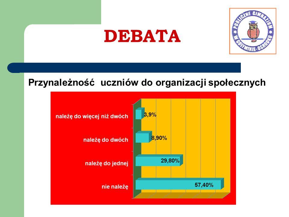 DEBATA Przynależność uczniów do organizacji społecznych