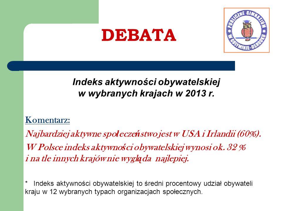 DEBATA Indeks aktywności obywatelskiej w wybranych krajach w 2013 r. Komentarz: Najbardziej aktywne spo ł ecze ń stwo jest w USA i Irlandii (60%). W P