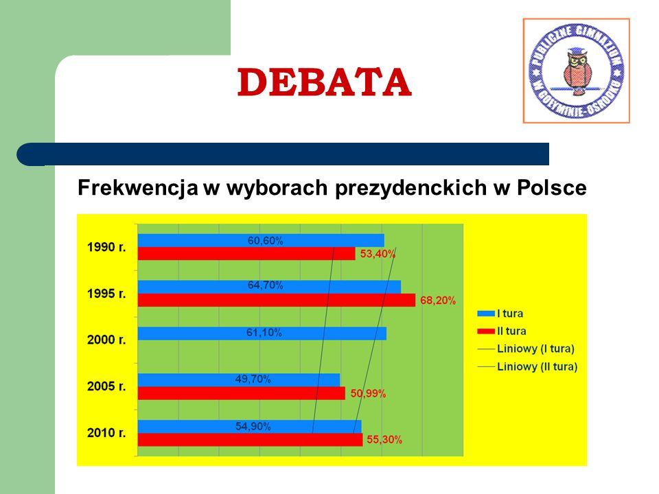 DEBATA Frekwencja w wyborach prezydenckich w Polsce