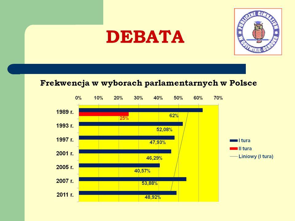 DEBATA Frekwencja w wyborach parlamentarnych w Polsce Komentarz: W roku 2005 w wyborach parlamentarnych wzi ęł o udzia ł rekordowo ma ł o uprawionych, bo tylko 40,57%, a najwi ę cej w roku 1989 i 2007 odpowiednio 62% i prawie 54%.