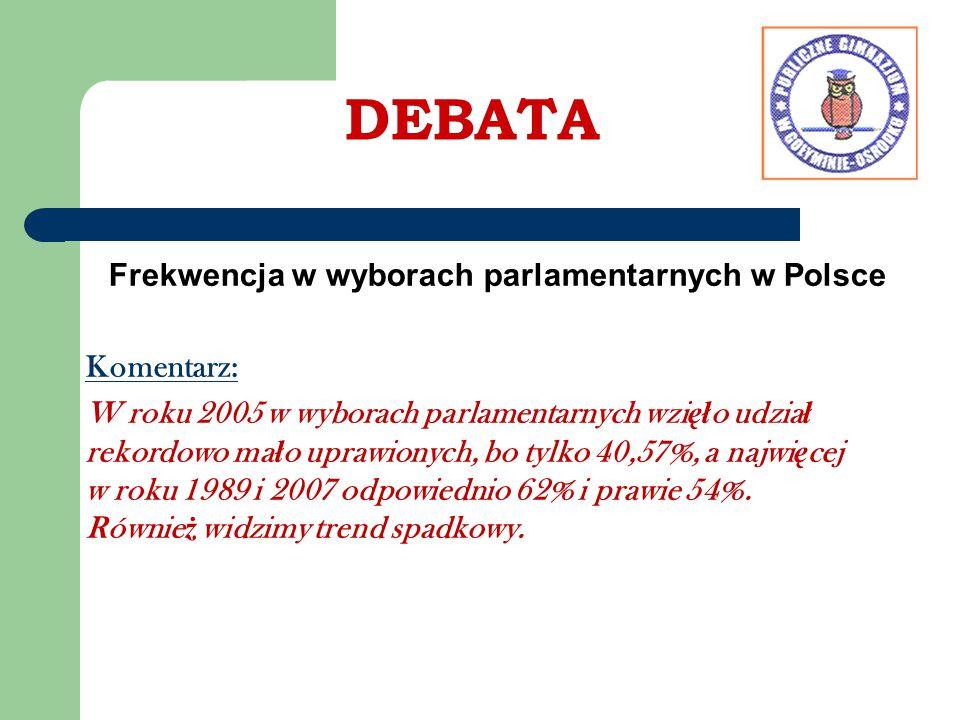 DEBATA Frekwencja w wyborach parlamentarnych w Polsce Komentarz: W roku 2005 w wyborach parlamentarnych wzi ęł o udzia ł rekordowo ma ł o uprawionych,