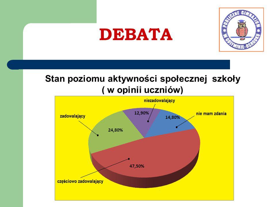 DEBATA Stan poziomu aktywności społecznej szkoły ( w opinii uczniów)