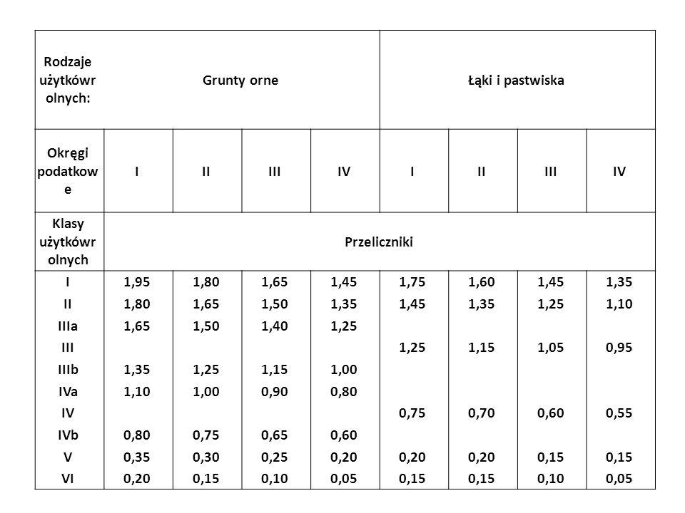 Rodzaje użytkówr olnych: Grunty orneŁąki i pastwiska Okręgi podatkow e IIIIIIIVIIIIIIIV Klasy użytkówr olnych Przeliczniki I1,951,801,651,451,751,601,