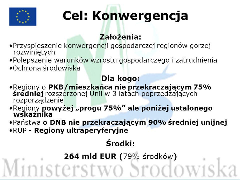 Cel: Konwergencja Założenia: Przyspieszenie konwergencji gospodarczej regionów gorzej.............................