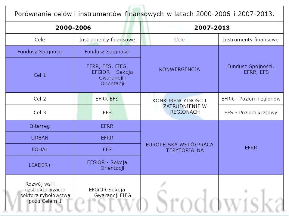 Porównanie celów i instrumentów finansowych w latach 2000-2006 i 2007-2013.