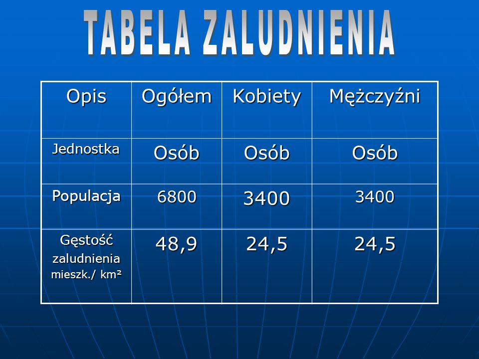 OpisOgółemKobietyMężczyźniJednostkaOsóbOsóbOsób Populacja680034003400 Gęstośćzaludnienia mieszk./ km² 48,924,524,5