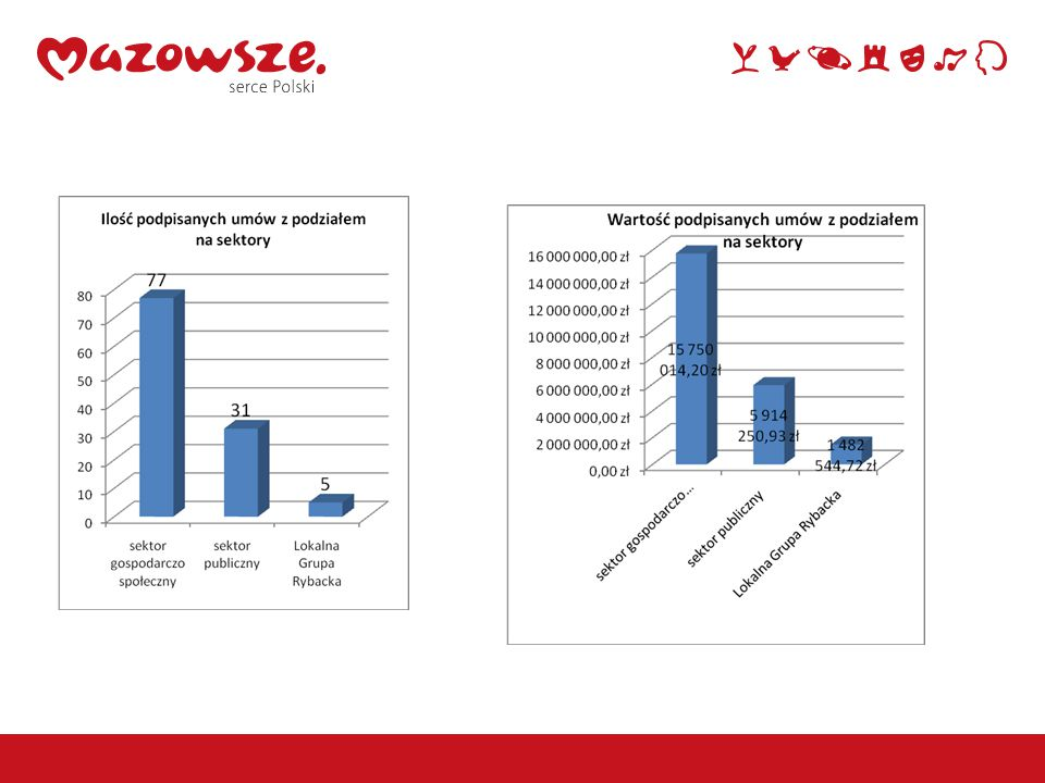 Informacja na temat rozwiązanych umów: Sektor społeczno – gospodarczy: 3 umowy o wartości 89 468,60 zł