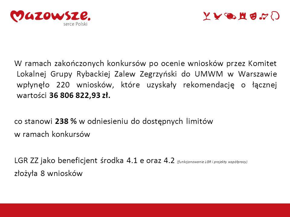 W ramach zakończonych konkursów po ocenie wniosków przez Komitet Lokalnej Grupy Rybackiej Zalew Zegrzyński do UMWM w Warszawie wpłynęło 220 wniosków, które uzyskały rekomendację o łącznej wartości 36 806 822,93 zł.