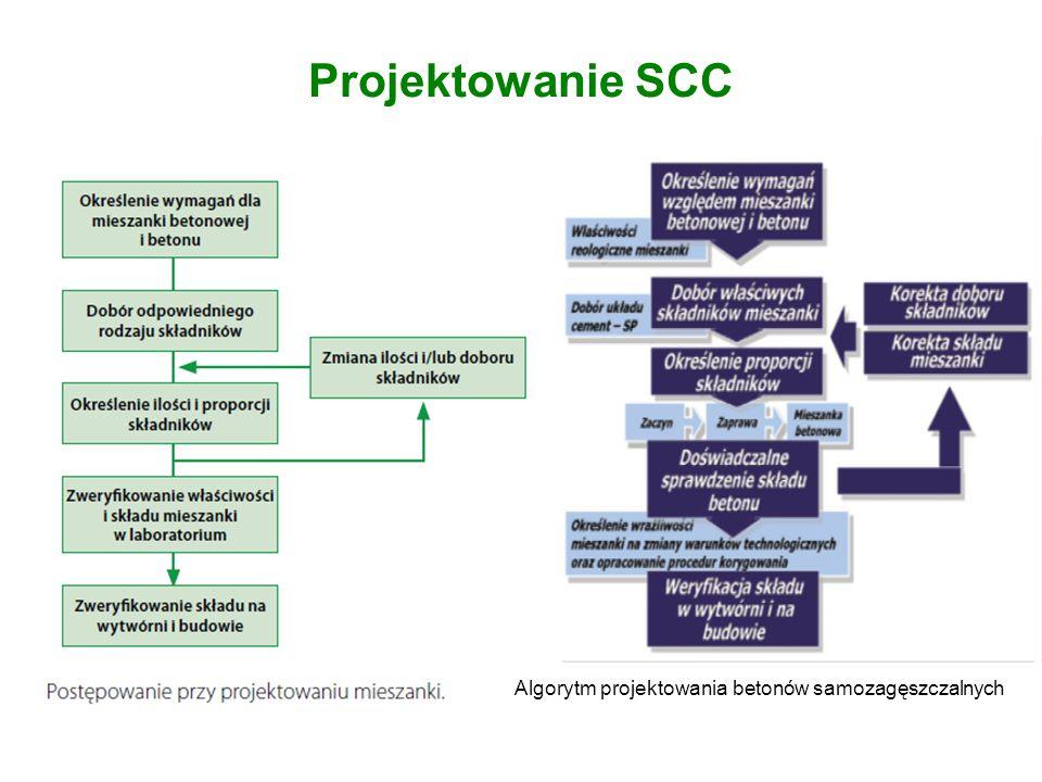 Projektowanie SCC Algorytm projektowania betonów samozagęszczalnych