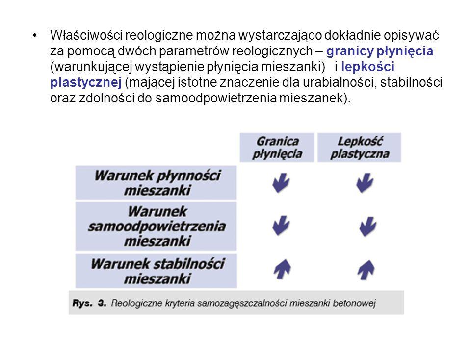 Właściwości reologiczne można wystarczająco dokładnie opisywać za pomocą dwóch parametrów reologicznych – granicy płynięcia (warunkującej wystąpienie