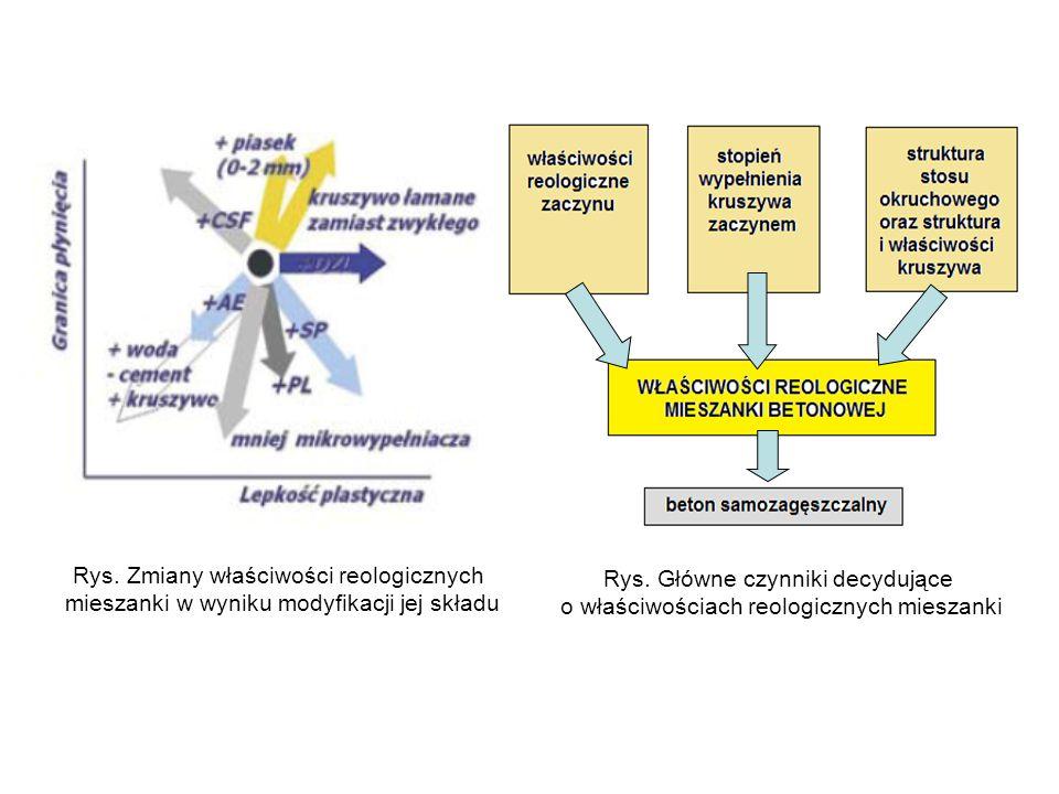 Rys. Zmiany właściwości reologicznych mieszanki w wyniku modyfikacji jej składu Rys. Główne czynniki decydujące o właściwościach reologicznych mieszan