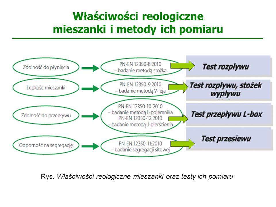 Właściwości reologiczne mieszanki i metody ich pomiaru Rys. Właściwości reologiczne mieszanki oraz testy ich pomiaru