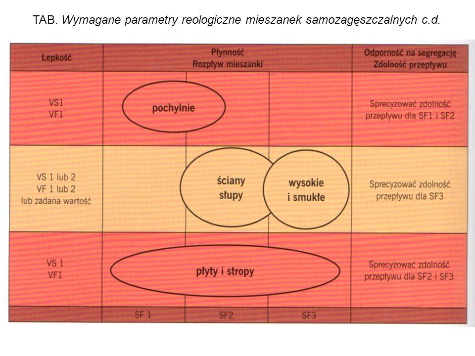 TAB. Wymagane parametry reologiczne mieszanek samozagęszczalnych c.d.