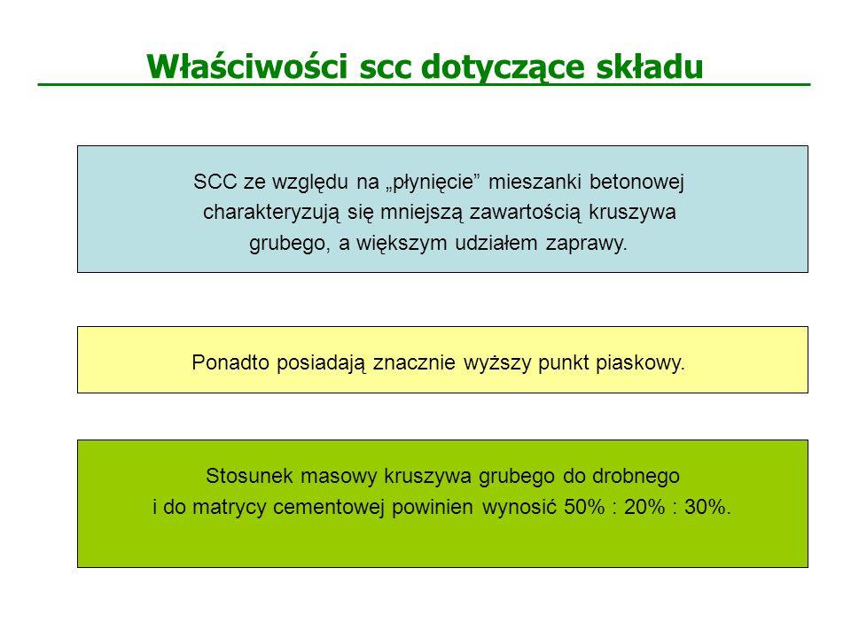 Błędy powierzchni mieszanki SCC