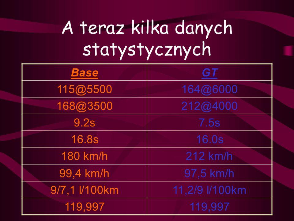 A teraz kilka danych statystycznych BaseGT 115@5500164@6000 168@3500212@4000 9.2s7.5s 16.8s16.0s 180 km/h212 km/h 99,4 km/h97,5 km/h 9/7,1 l/100km11,2/9 l/100km 119,997