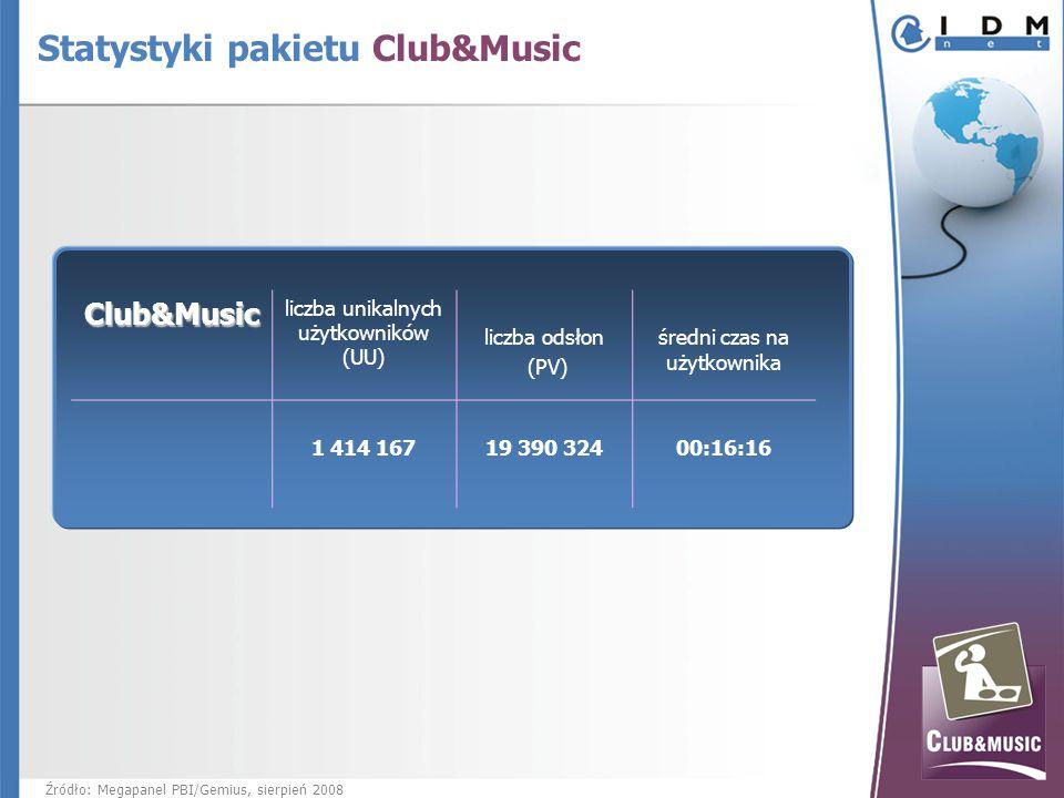 Club&Music liczba unikalnych użytkowników (UU) liczba odsłon (PV) średni czas na użytkownika 1 414 167 19 390 32400:16:16 Źródło: Megapanel PBI/Gemius, sierpień 2008 Statystyki pakietu Club&Music