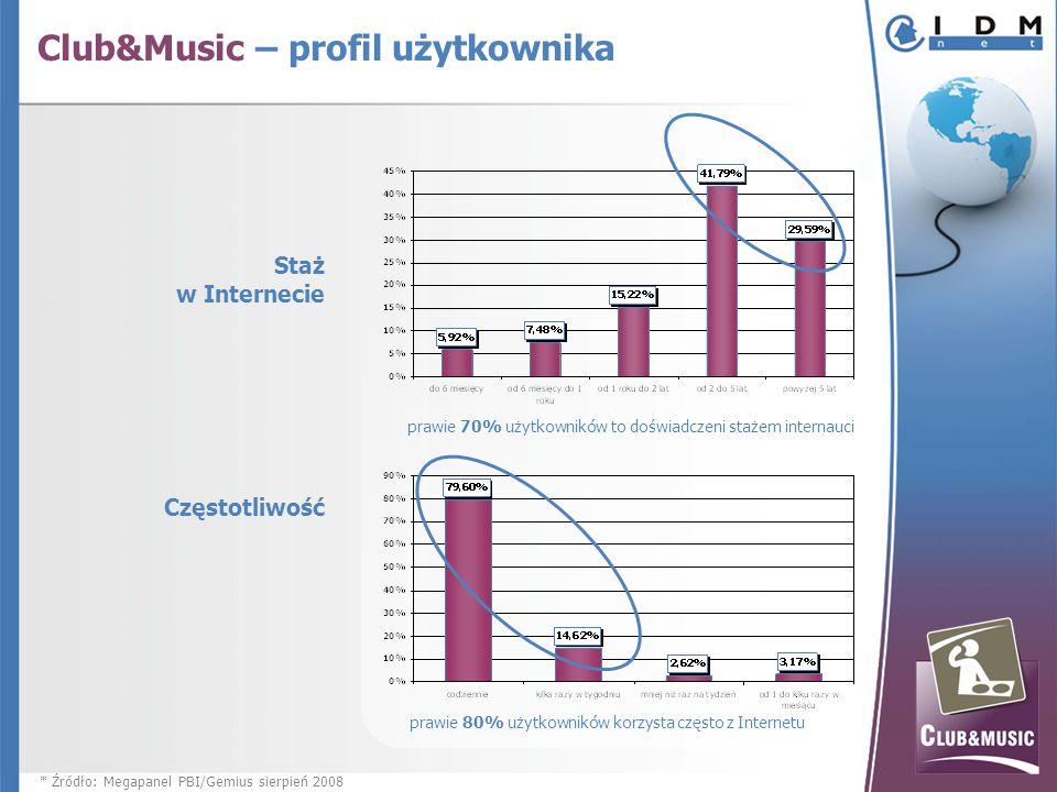 Staż w Internecie prawie 70% użytkowników to doświadczeni stażem internauci Częstotliwość prawie 80% użytkowników korzysta często z Internetu Club&Music – profil użytkownika * Źródło: Megapanel PBI/Gemius sierpień 2008