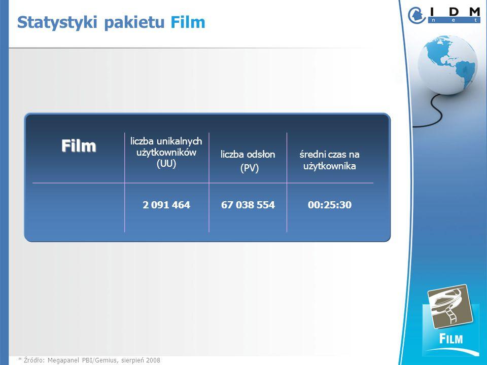 Film liczba unikalnych użytkowników (UU) liczba odsłon (PV) średni czas na użytkownika 2 091 464 67 038 55400:25:30 * Źródło: Megapanel PBI/Gemius, sierpień 2008 Statystyki pakietu Film